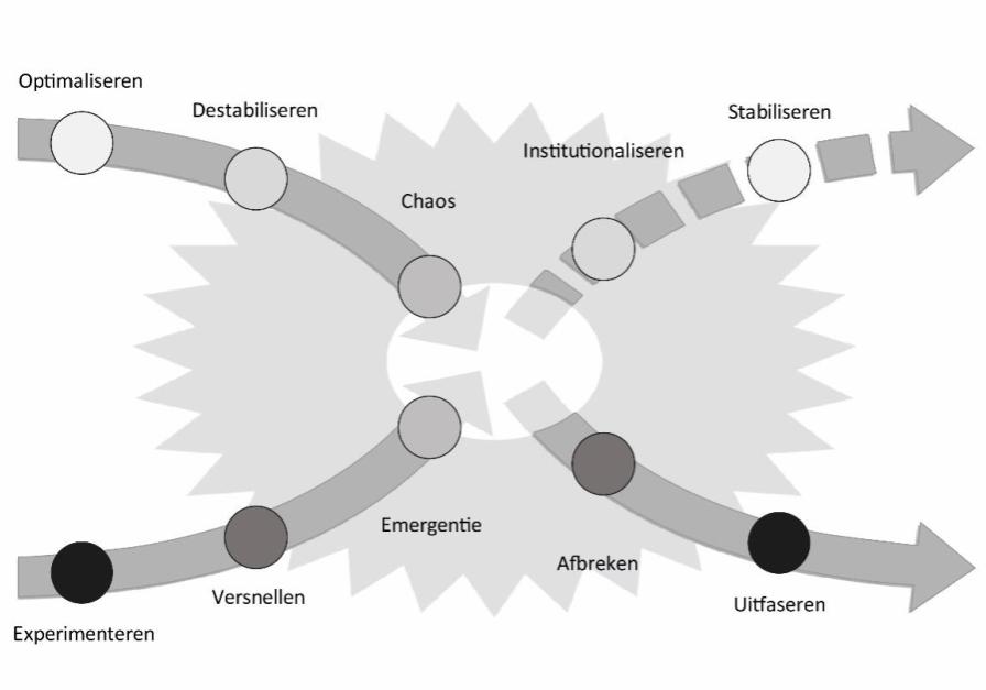 X-curve van transities – bron: Loorbach et al (2017)